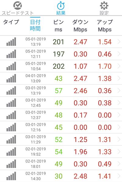 楽天モバイルの低速モードの速度